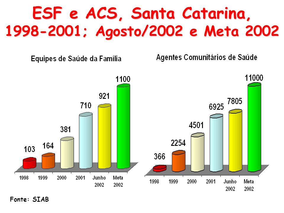 Evolução do PACS e PSF em Santa Catarina