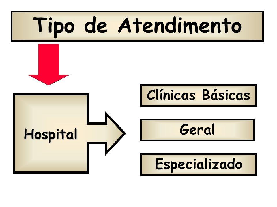 A) TIPO DE ATENDIMENTO POR CLINICAS B) ABRANGÊNCIA TERRITORIAL E POPULACIONAL C) ÁREA DE REFERÊNCIA Assistência Hospitalar Classificação dos hospitais