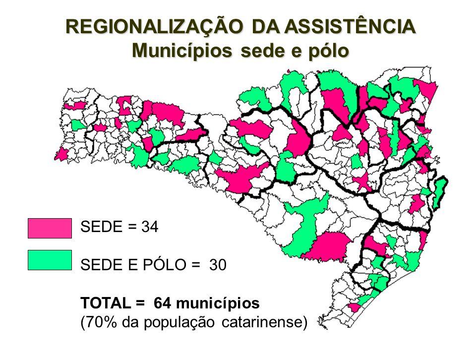 Plano Diretor de Regionalização Situação Atual – Condição de Gestão Municípios Catarinenses. Plano Diretor de Regionalização Situação Atual – Condição