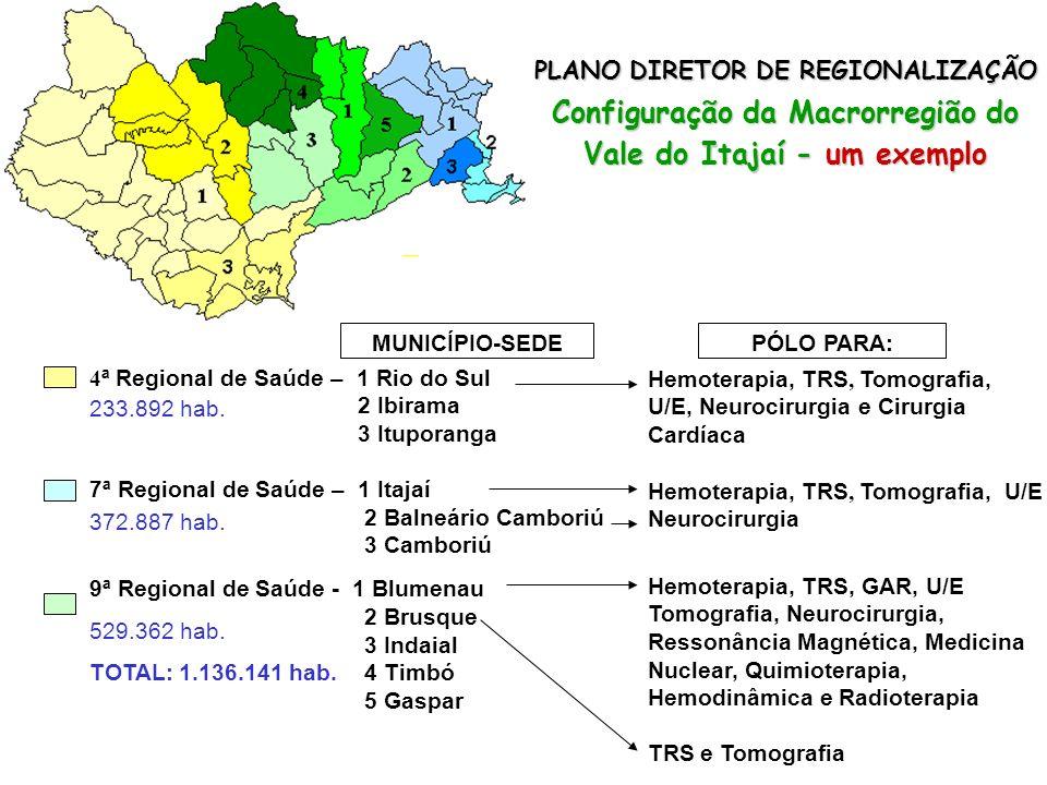 REGIONALIZAÇÃO DA ASSISTÊNCIA Municípios sede e pólo SEDE = 34 SEDE E PÓLO = 30 TOTAL = 64 municípios (70% da população catarinense)