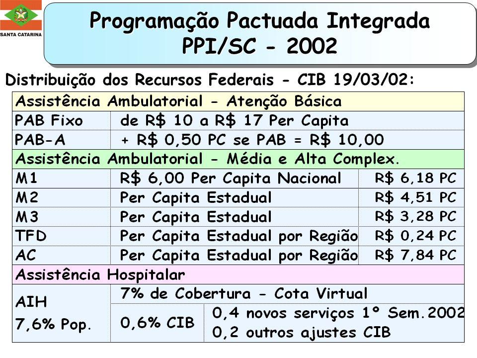 Serviços de Alta Complexidade por Macrorregiões de Saúde Santa Catarina