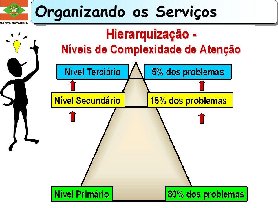 Regionalização e Organização da Assistência descentralizando as ações; reorganizando os serviços; facilitando o acesso e aumentando a resolutividade.