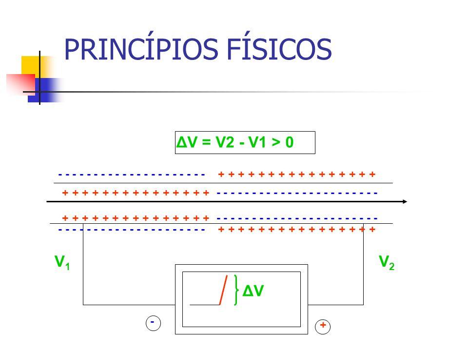 TÉCNICA Papel milimetrado Quadrados pequenos = 1mm Quadrados grandes = 5mm Velocidade do papel = 25mm/s