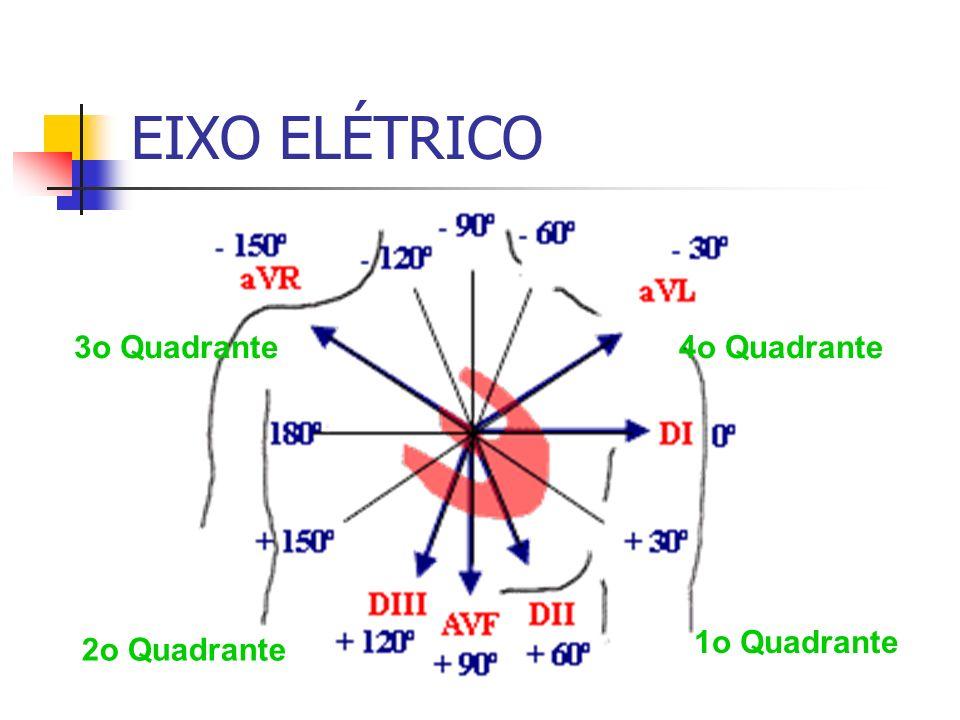 EIXO ELÉTRICO 1o Quadrante 2o Quadrante 3o Quadrante4o Quadrante
