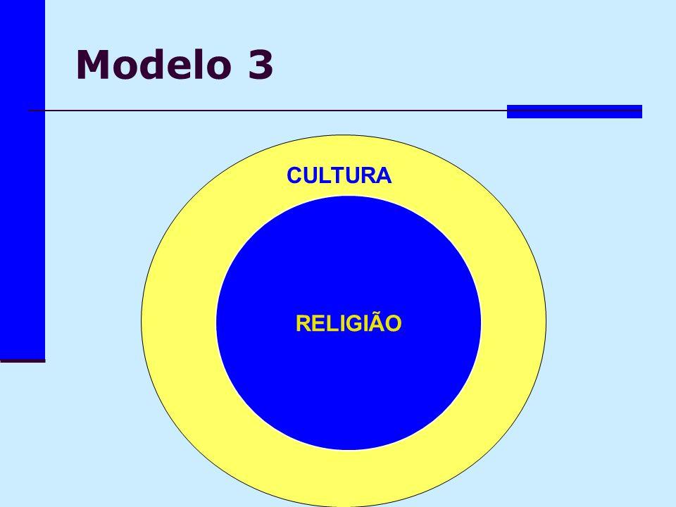 Modelo 3 CULTURA RELIGIÃO CULTURA