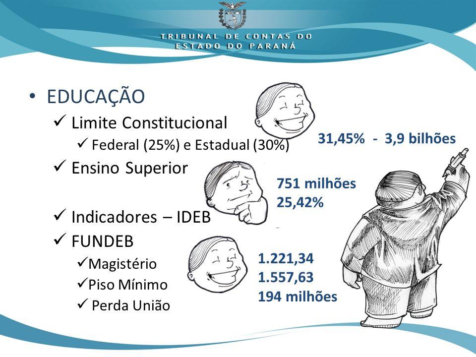 EDUCAÇÃO Limite Constitucional Federal (25%) e Estadual (30%) Ensino Superior Indicadores – IDEB FUNDEB Magistério Piso Mínimo Perda União 31,45% - 3,9 bilhões 751 milhões 25,42% 1.221,34 1.557,63 194 milhões