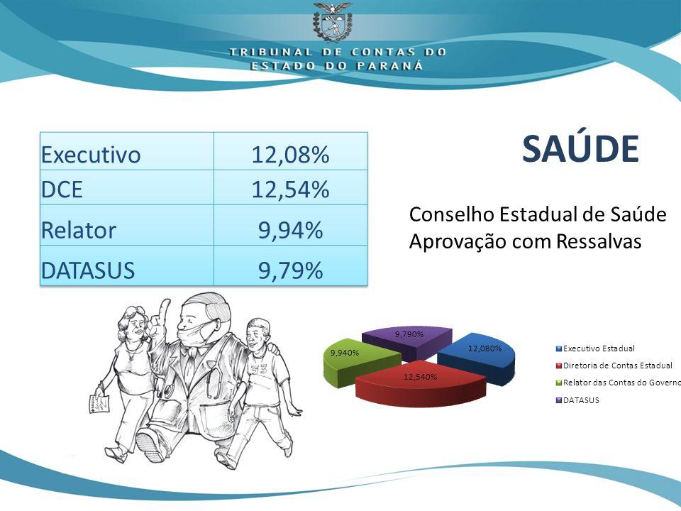 SAÚDE Conselho Estadual de Saúde Aprovação com Ressalvas