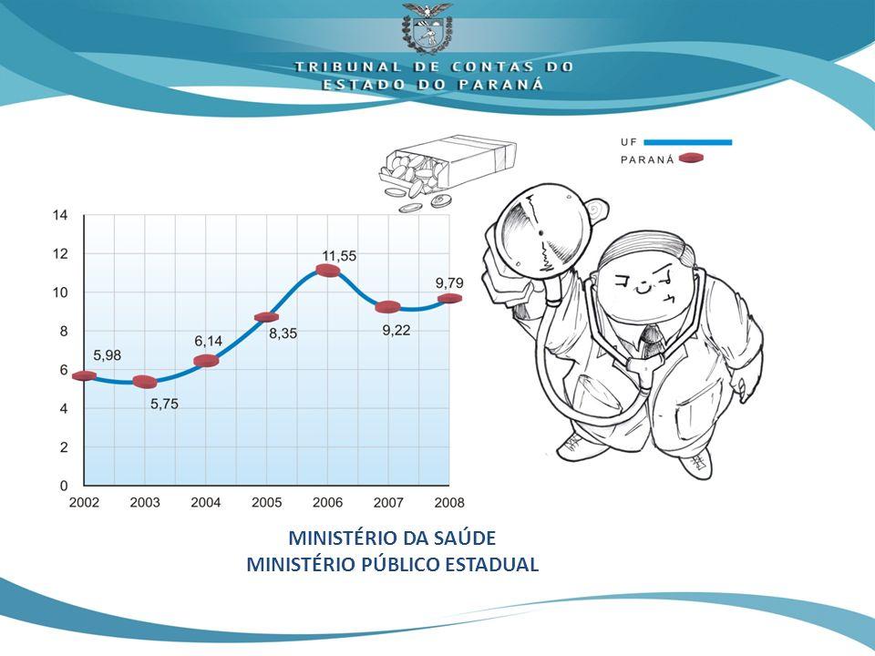 MINISTÉRIO DA SAÚDE MINISTÉRIO PÚBLICO ESTADUAL
