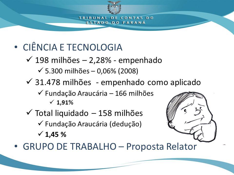 CIÊNCIA E TECNOLOGIA 198 milhões – 2,28% - empenhado 5.300 milhões – 0,06% (2008) 31.478 milhões - empenhado como aplicado Fundação Araucária – 166 milhões 1,91% Total liquidado – 158 milhões Fundação Araucária (dedução) 1,45 % GRUPO DE TRABALHO – Proposta Relator