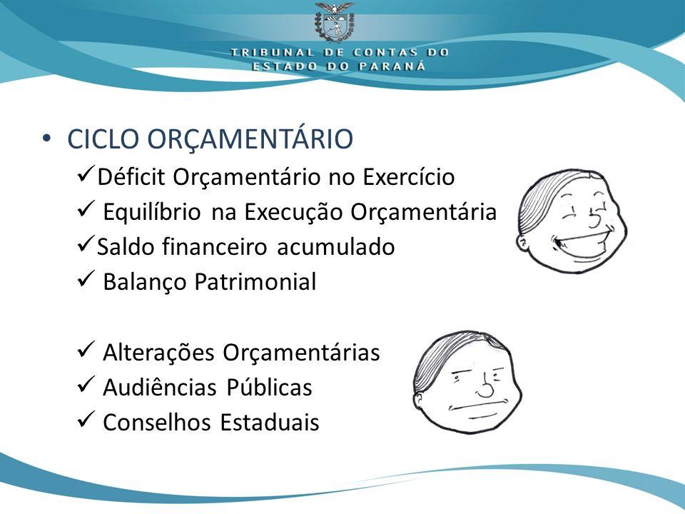 CICLO ORÇAMENTÁRIO Déficit Orçamentário no Exercício Equilíbrio na Execução Orçamentária Saldo financeiro acumulado Balanço Patrimonial Alterações Orçamentárias Audiências Públicas Conselhos Estaduais