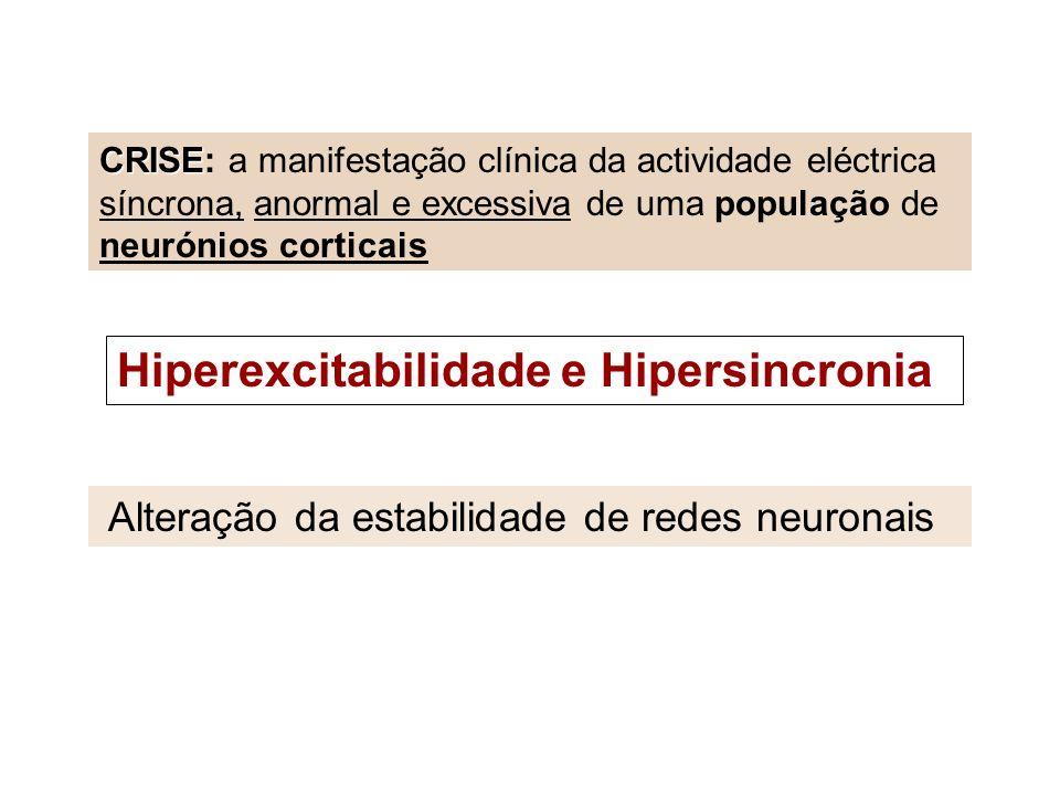 CRISE CRISE: a manifestação clínica da actividade eléctrica síncrona, anormal e excessiva de uma população de neurónios corticais Hiperexcitabilidade e Hipersincronia Alteração da estabilidade de redes neuronais