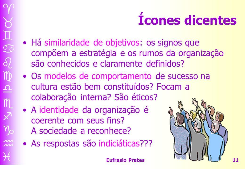 Eufrasio Prates11 Ícones dicentes Há similaridade de objetivos: os signos que compõem a estratégia e os rumos da organização são conhecidos e claramente definidos.