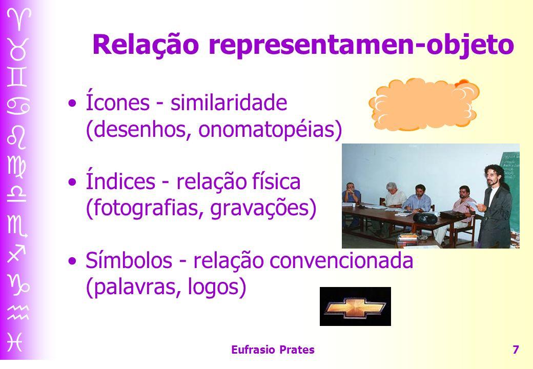 Eufrasio Prates7 Relação representamen-objeto Ícones - similaridade (desenhos, onomatopéias) Índices - relação física (fotografias, gravações) Símbolos - relação convencionada (palavras, logos)