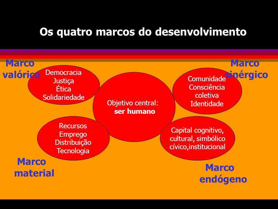 Os quatro marcos do desenvolvimento Objetivo central: ser humano Comunidade Consciência coletiva Identidade Capital cognitivo, cultural, simbólico cív