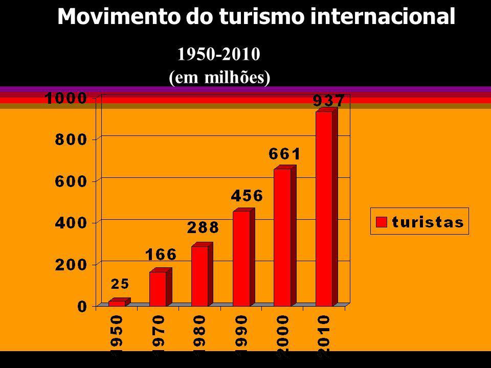 Movimento do turismo internacional 1950-2010 (em milhões)