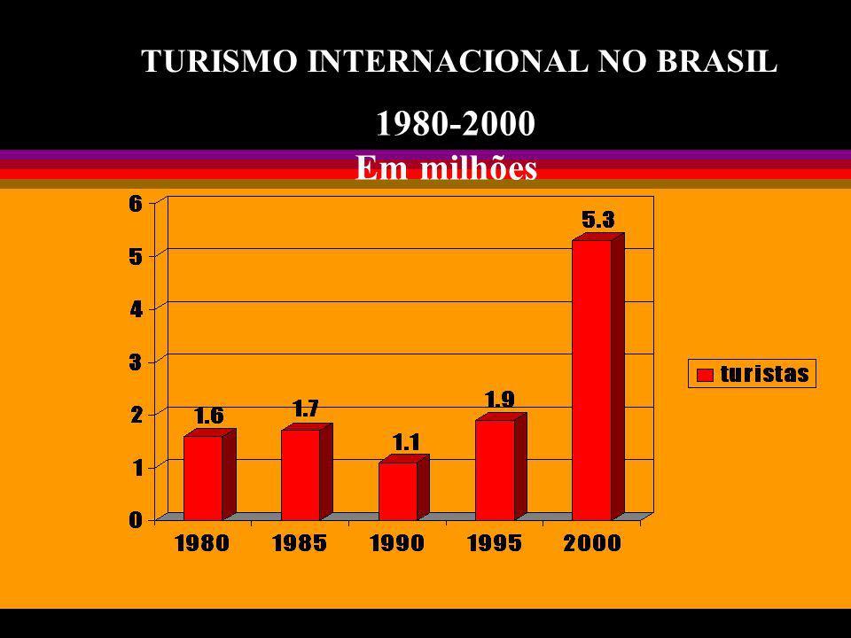 TURISMO NO BRASIL Dados e Metas Turismo Interno - pessoas 1998 - 38,2 milhões 2000 - 50,0 milhões 2003 - 52,0 milhões Internacional - pessoas 2001 - 5,4 milhões 2003 - 6,5 milhões META TOTAL- 58,5 milhões Volume de recursos-R$ 33,0 bilhões