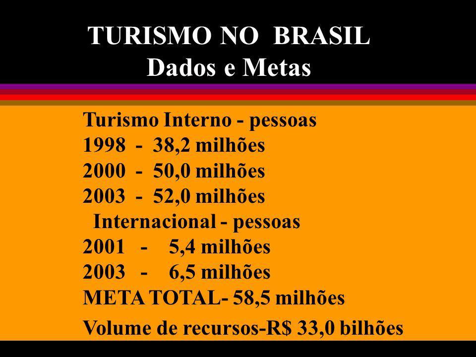 TURISMO NO BRASIL Dados e Metas Turismo Interno - pessoas 1998 - 38,2 milhões 2000 - 50,0 milhões 2003 - 52,0 milhões Internacional - pessoas 2001 - 5