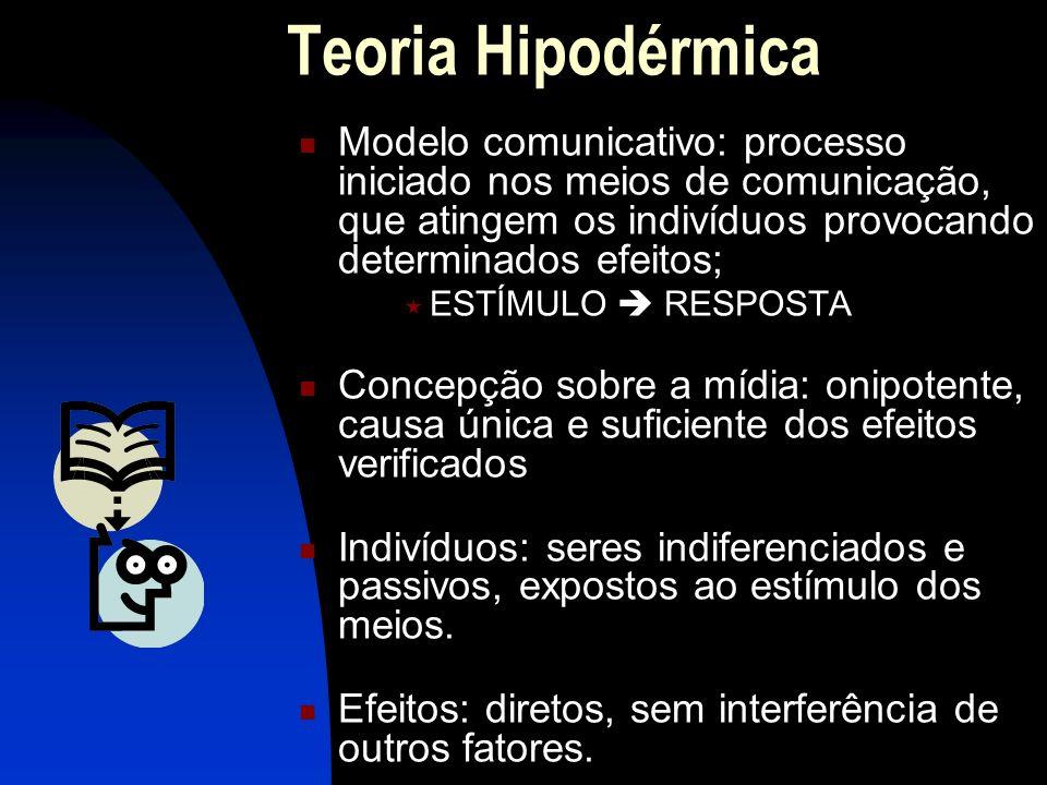 Teoria Hipodérmica Modelo comunicativo: processo iniciado nos meios de comunicação, que atingem os indivíduos provocando determinados efeitos; ESTÍMUL