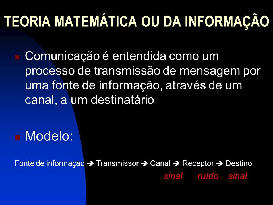 TEORIA MATEMÁTICA OU DA INFORMAÇÃO Comunicação é entendida como um processo de transmissão de mensagem por uma fonte de informação, através de um cana