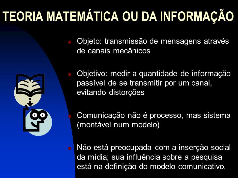TEORIA MATEMÁTICA OU DA INFORMAÇÃO Objeto: transmissão de mensagens através de canais mecânicos Objetivo: medir a quantidade de informação passível de