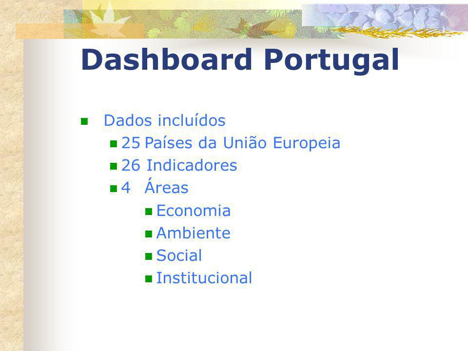 Dados incluídos 25Países da União Europeia 26 Indicadores 4 Áreas Economia Ambiente Social Institucional