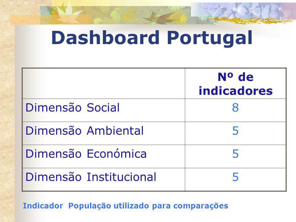 Dashboard Portugal Nº de indicadores Dimensão Social8 Dimensão Ambiental5 Dimensão Económica5 Dimensão Institucional5 Indicador População utilizado pa