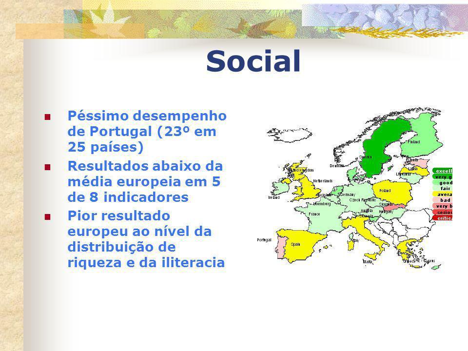 Social Péssimo desempenho de Portugal (23º em 25 países) Resultados abaixo da média europeia em 5 de 8 indicadores Pior resultado europeu ao nível da
