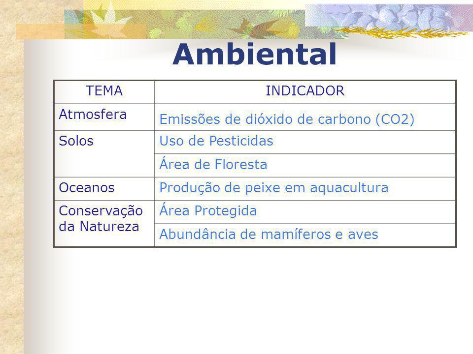 Ambiental TEMAINDICADOR Atmosfera Emissões de dióxido de carbono (CO2) SolosUso de Pesticidas Área de Floresta OceanosProdução de peixe em aquacultura