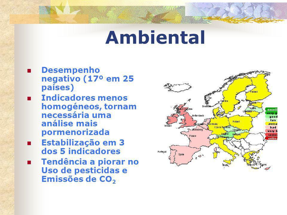 Ambiental Desempenho negativo (17º em 25 países) Indicadores menos homogéneos, tornam necessária uma análise mais pormenorizada Estabilização em 3 dos