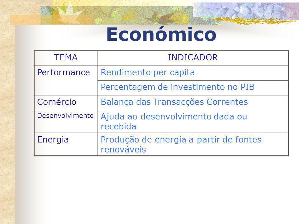 Económico TEMAINDICADOR PerformanceRendimento per capita Percentagem de investimento no PIB ComércioBalança das Transacções Correntes Desenvolvimento
