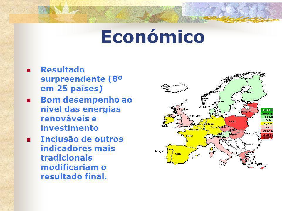 Económico Resultado surpreendente (8º em 25 países) Bom desempenho ao nível das energias renováveis e investimento Inclusão de outros indicadores mais