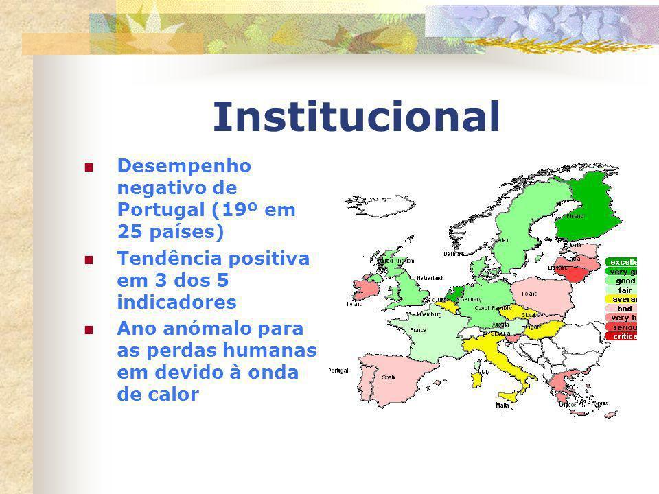 Institucional Desempenho negativo de Portugal (19º em 25 países) Tendência positiva em 3 dos 5 indicadores Ano anómalo para as perdas humanas em devid