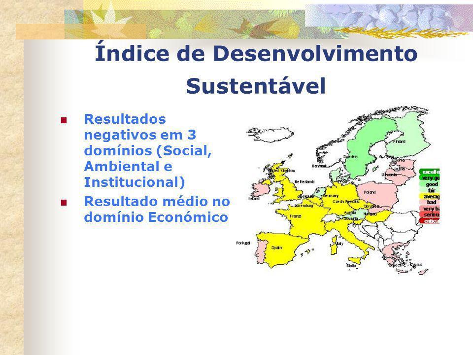 Índice de Desenvolvimento Sustentável Resultados negativos em 3 domínios (Social, Ambiental e Institucional) Resultado médio no domínio Económico