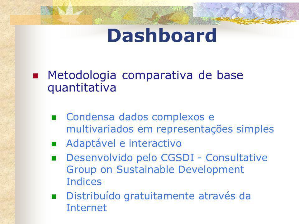 Dashboard Metodologia comparativa de base quantitativa Condensa dados complexos e multivariados em representações simples Adaptável e interactivo Dese