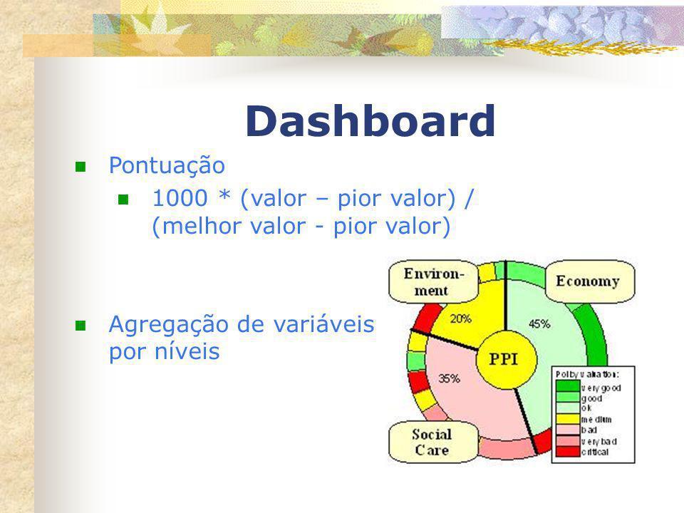 Dashboard Pontuação 1000 * (valor – pior valor) / (melhor valor - pior valor) Agregação de variáveis por níveis