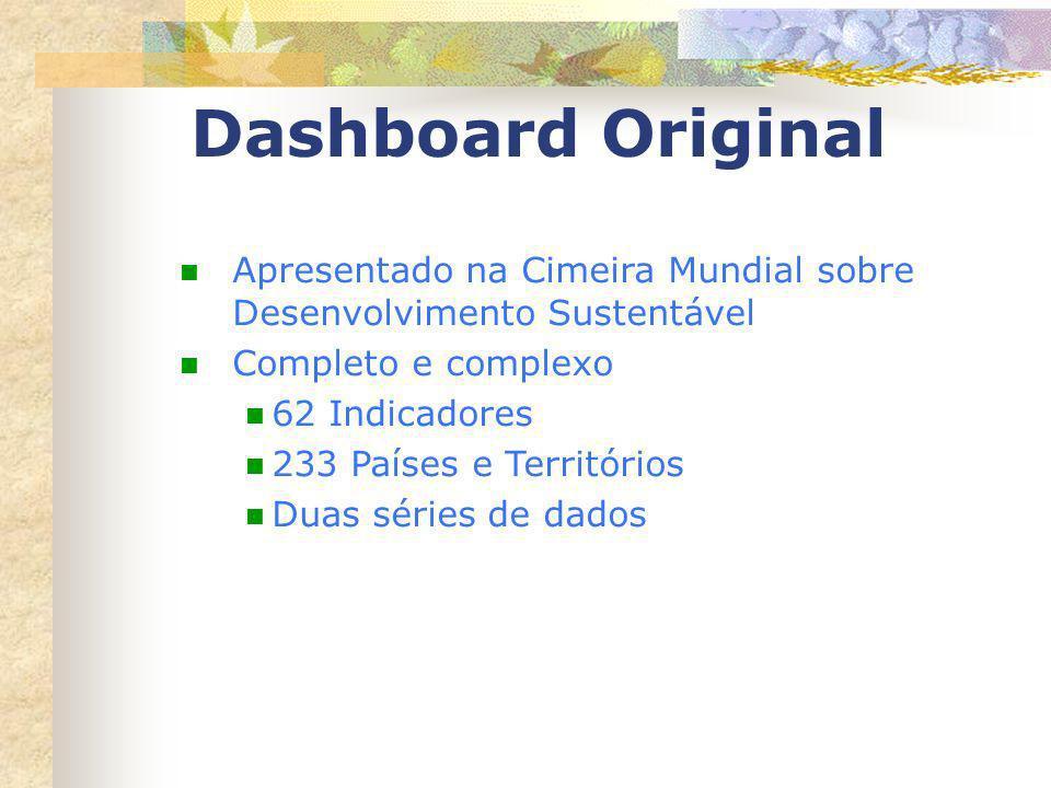 Dashboard Original Apresentado na Cimeira Mundial sobre Desenvolvimento Sustentável Completo e complexo 62 Indicadores 233 Países e Territórios Duas s