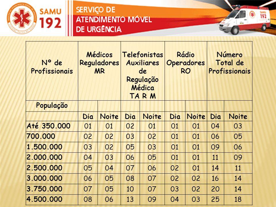 Nº de Profissionais Médicos Reguladores MR Telefonistas Auxiliares de Regulação Médica TA R M Rádio Operadores RO Número Total de Profissionais Popula