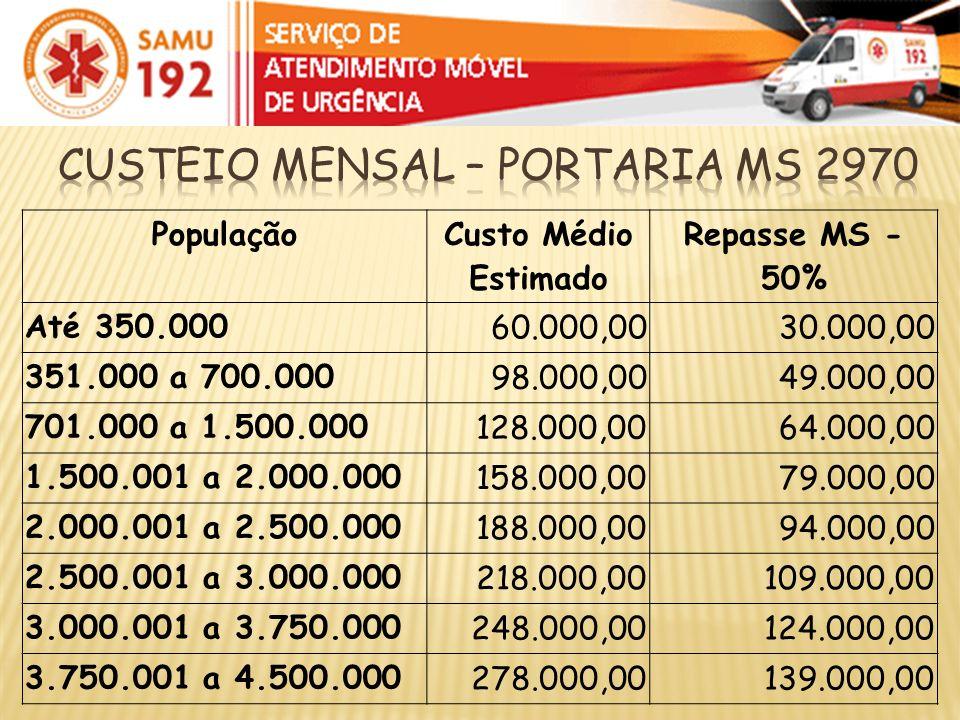 Custo Médio Estimado Repasse MS - 50% Até 350.000 60.000,0030.000,00 351.000 a 700.000 98.000,0049.000,00 701.000 a 1.500.000 128.000,0064.000,00 1.50