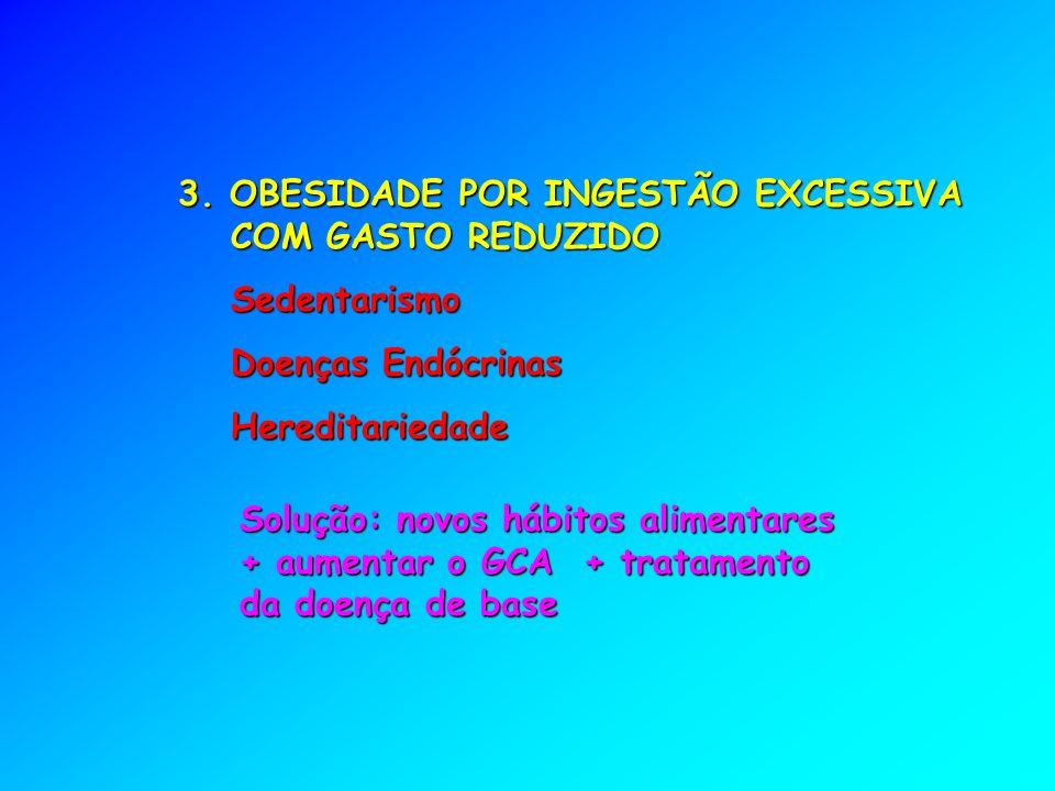 3. OBESIDADE POR INGESTÃO EXCESSIVA COM GASTO REDUZIDO Sedentarismo Doenças Endócrinas Hereditariedade Solução: novos hábitos alimentares + aumentar o