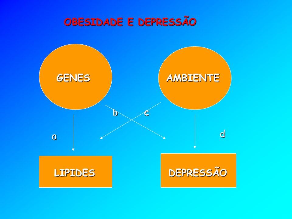 GENESAMBIENTE LIPIDESDEPRESSÃO a bc d OBESIDADE E DEPRESSÃO