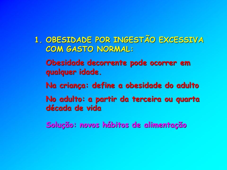 1.OBESIDADE POR INGESTÃO EXCESSIVA COM GASTO NORMAL: Obesidade decorrente pode ocorrer em qualquer idade.