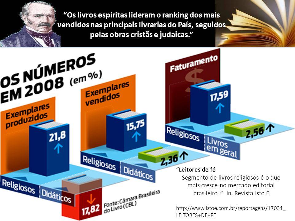 Os livros espíritas lideram o ranking dos mais vendidos nas principais livrarias do País, seguidos pelas obras cristãs e judaicas.