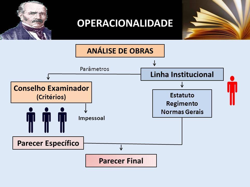 ANÁLISE DE OBRAS Linha Institucional Estatuto Regimento Normas Gerais Conselho Examinador (Critérios) Parecer Específico Parecer Final Parâmetros Impessoal OPERACIONALIDADE