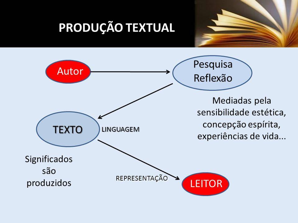 Pesquisa Reflexão Mediadas pela sensibilidade estética, concepção espírita, experiências de vida... TEXTO Significados são produzidos Autor LEITOR LIN