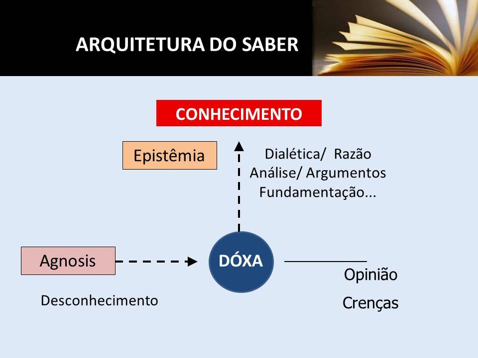 DÓXA Opinião Crenças Dialética/ Razão Análise/ Argumentos Fundamentação... CONHECIMENTO Agnosis Desconhecimento Epistêmia ARQUITETURA DO SABER