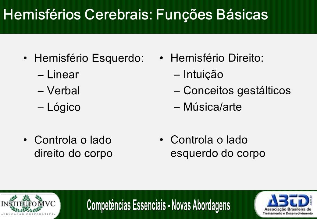 Hemisférios Cerebrais: Funções Básicas Hemisfério Esquerdo: –Linear –Verbal –Lógico Controla o lado direito do corpo Hemisfério Direito: –Intuição –Co