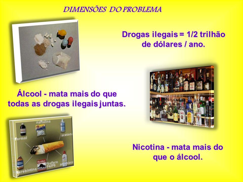 DIMENSÕES DO PROBLEMA Drogas ilegais = 1/2 trilhão de dólares / ano. Álcool - mata mais do que todas as drogas ilegais juntas. Nicotina - mata mais do