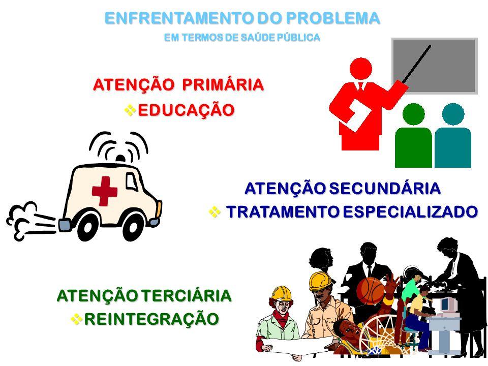 ENFRENTAMENTO DO PROBLEMA EM TERMOS DE SAÚDE PÚBLICA ATENÇÃO TERCIÁRIA vREINTEGRAÇÃO ATENÇÃO PRIMÁRIA vEDUCAÇÃO ATENÇÃO SECUNDÁRIA v TRATAMENTO ESPECI