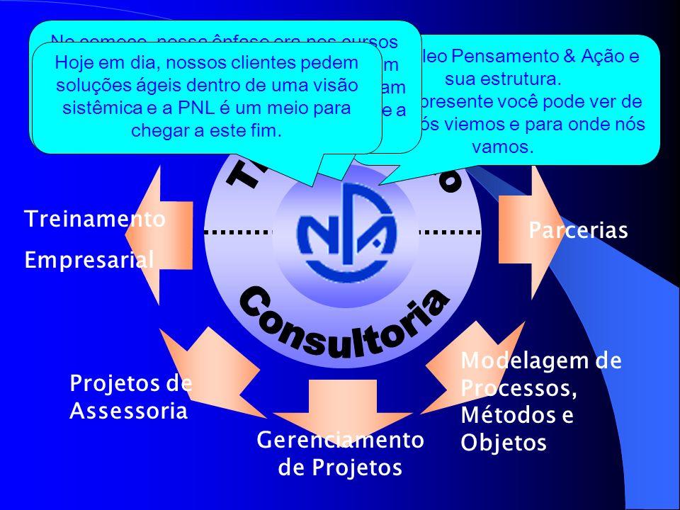 Projetos de Assessoria Gerenciamento de Projetos Modelagem de Processos, Métodos e Objetos Formação PNL -Practitioner -Master Practitioner -Trainer Coaching PNL Caminhos Treinamento Empresarial Parcerias O Núcleo Pensamento & Ação e sua estrutura.