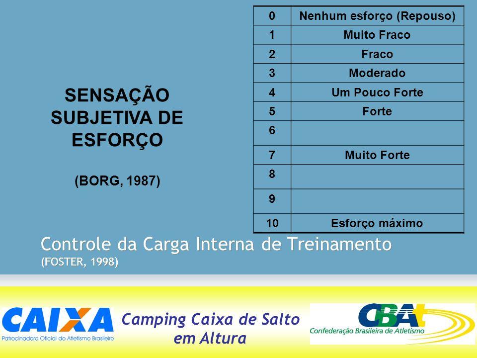 Camping Caixa de Salto em Altura Controle da Carga Interna de Treinamento (FOSTER, 1998) SENSAÇÃO SUBJETIVA DE ESFORÇO (BORG, 1987) 0Nenhum esforço (R
